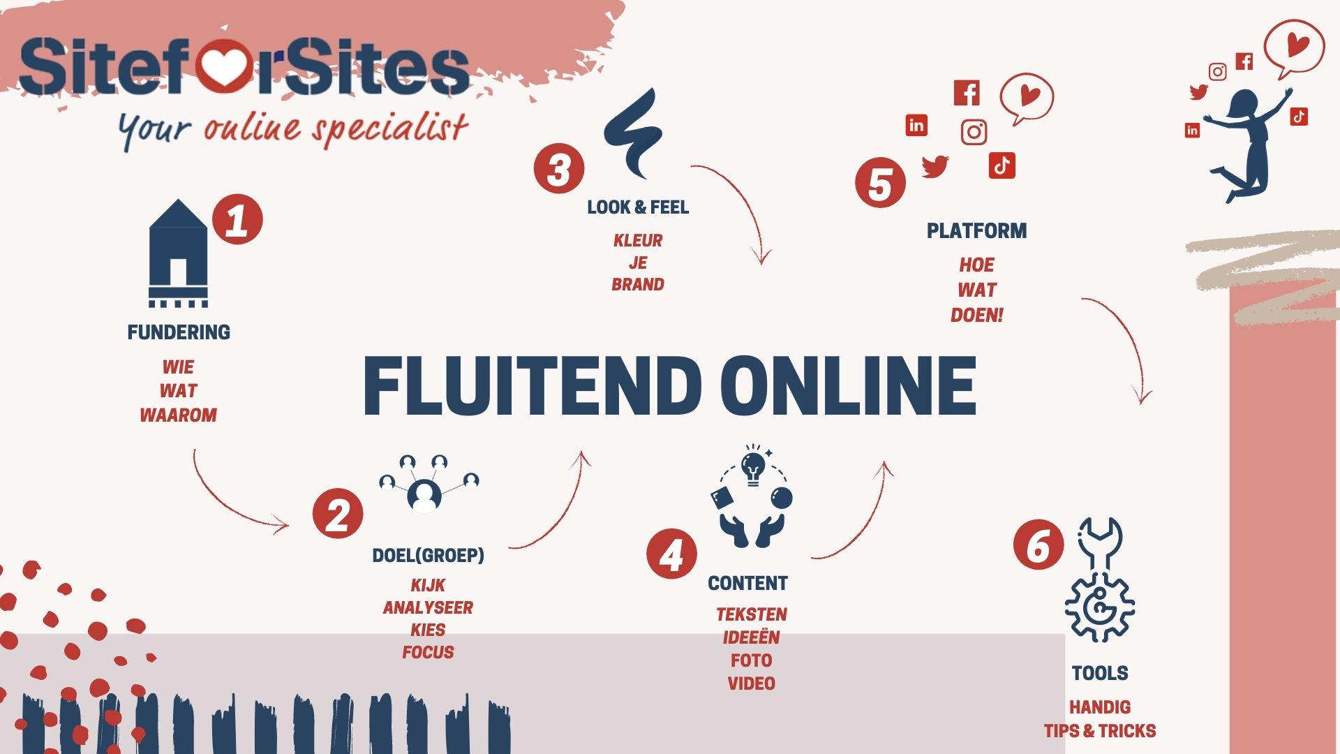 Fluitend Online